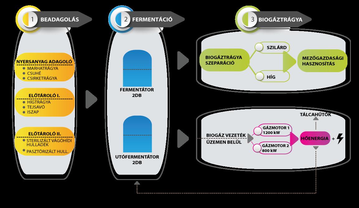 Biogáz előállítása hulladékból