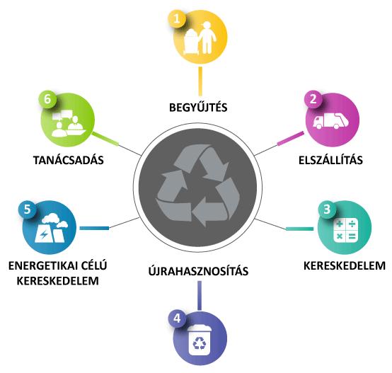 Hulladék begyűjtése, kereskedelme, újrahasznosítása