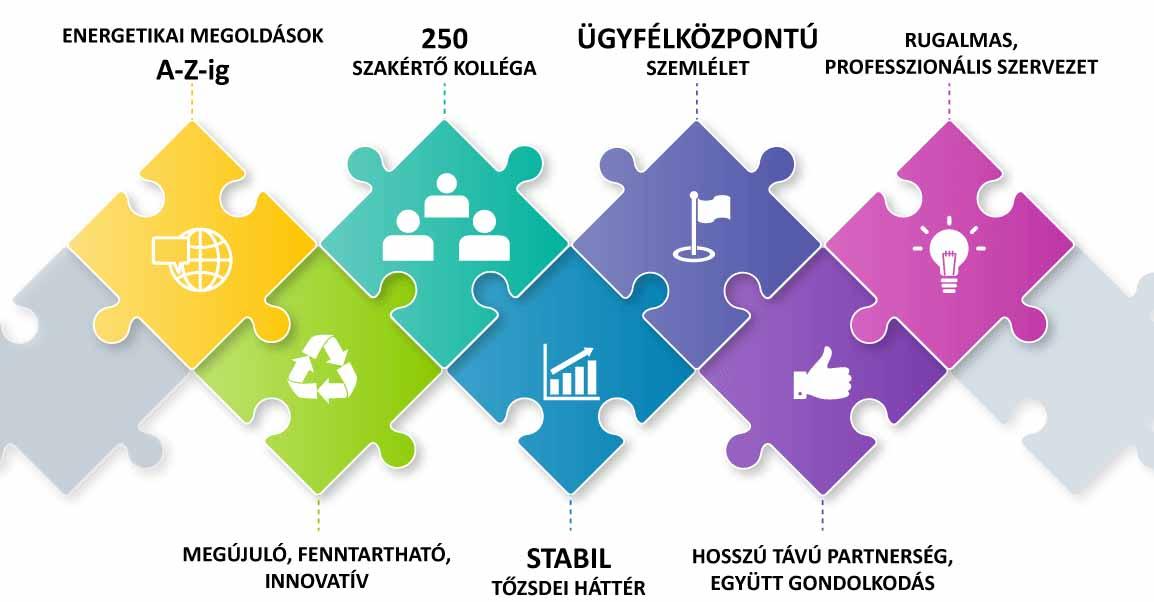 Az ECO-FIRST komplex hulladékgazdálkodási tevékenységet végez nagyvállalatoknak